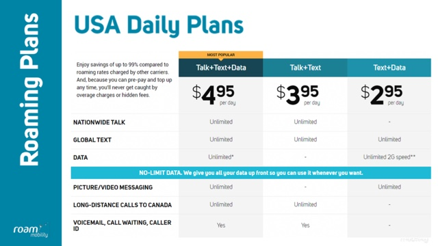 roam mobility daily plans - The Best SIM Card for Canadians traveling to the United States